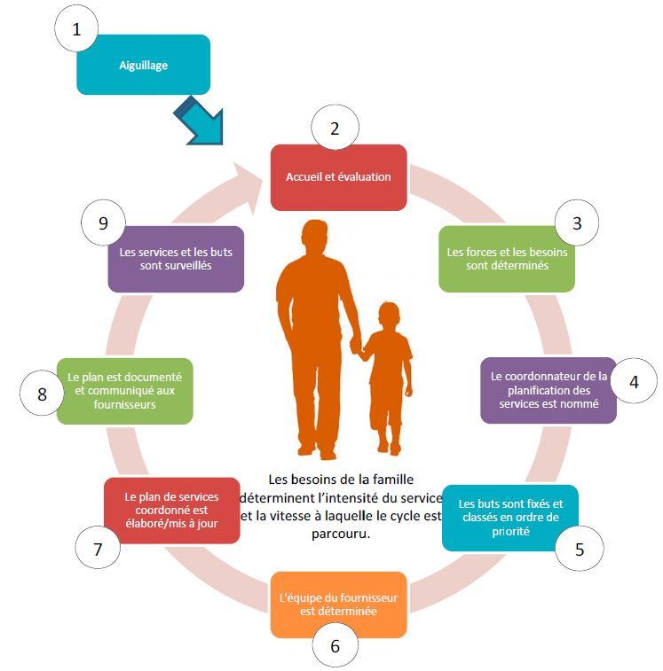 Le cycle de planification coordonnee des services
